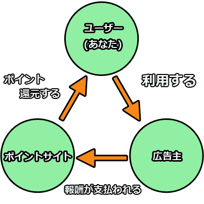 ポコポコ攻略裏ワザ・小ネタ集